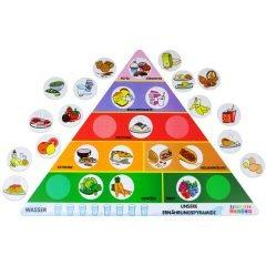 Mitybos piramidė